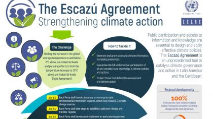 The Escazú Agreement Strengthening climate action