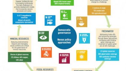 Infographic Natural resources: challenges and opportunities for sustainable development in Latin America and the Caribbean